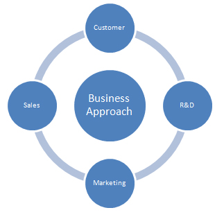 business planning a revolutionary approach to business